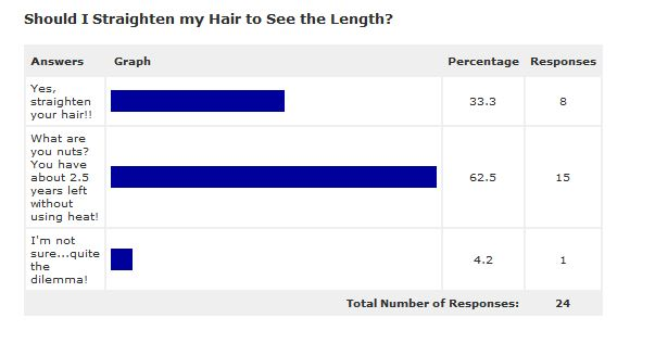 Survey about Heat on hair